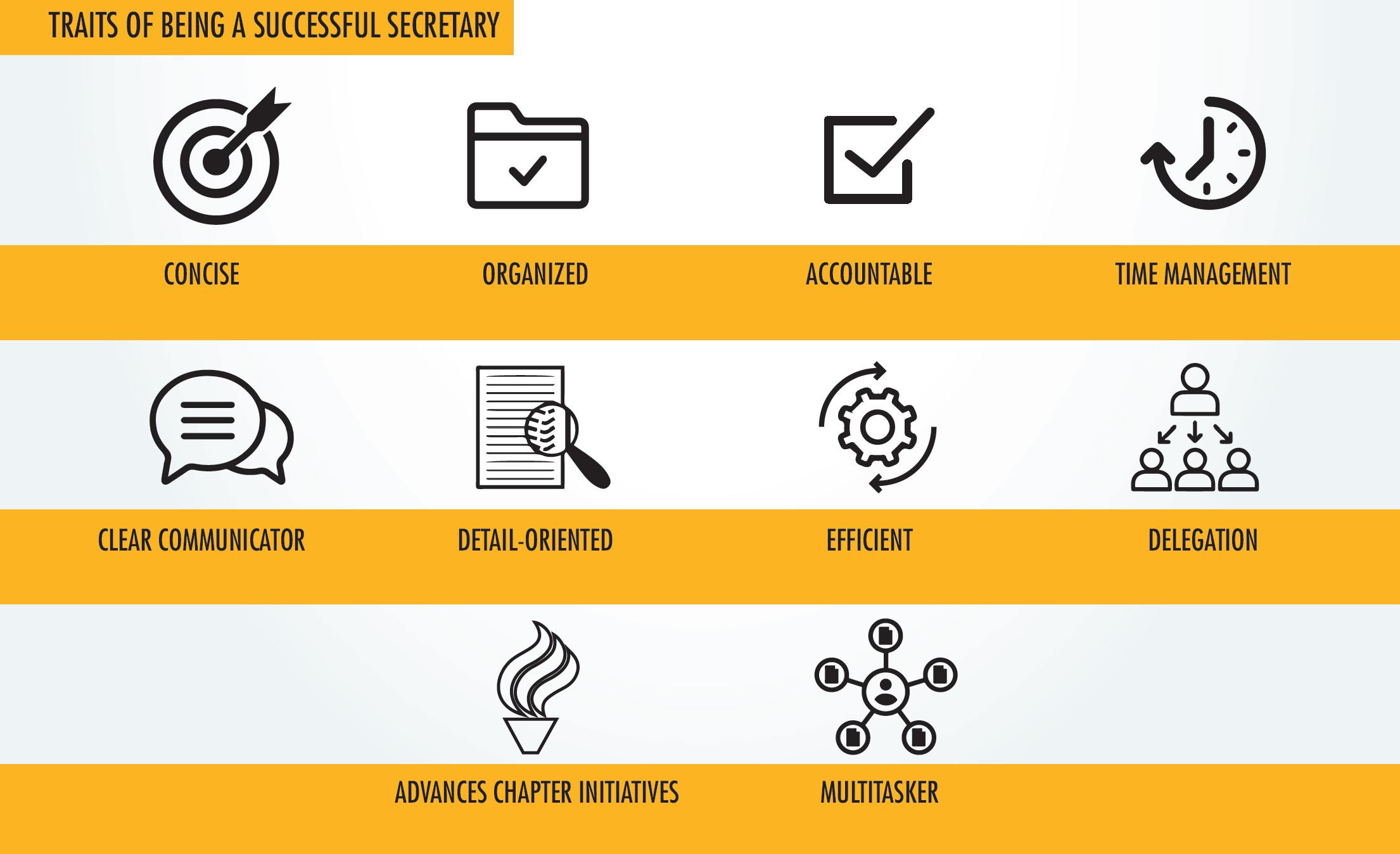 Traits of a secretary: Concise, organized, accountable, time management, clear communicator, detail-oriented, efficient, delegation, advances chapter initiatives, multitasker