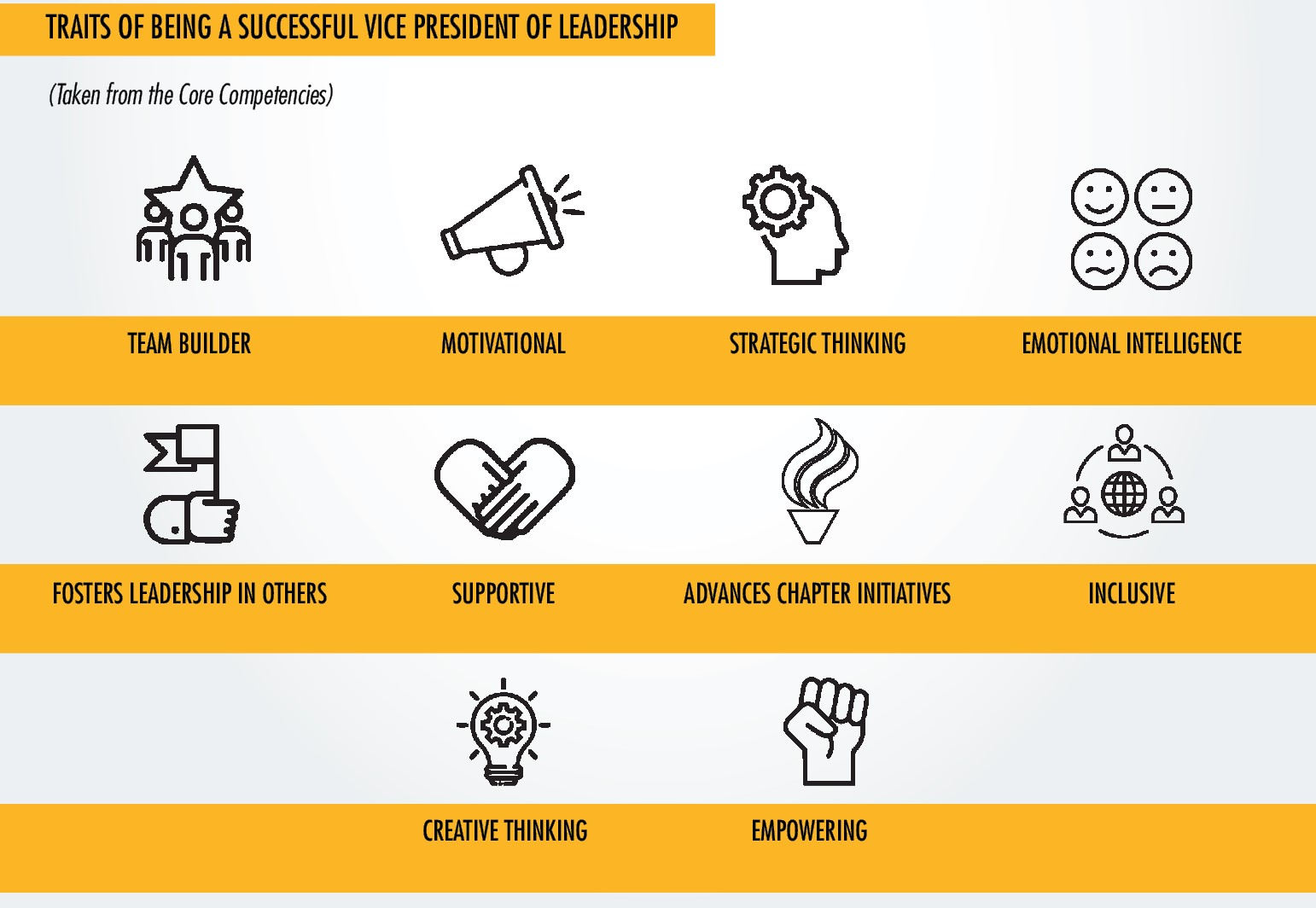 traits of a successful vp of leadership are: team builder, motivational, strategic thinking, emotional intelligence, fosters leadership in others, supportive, advances chapter initiatives, inclusive, creative thinking and empowering